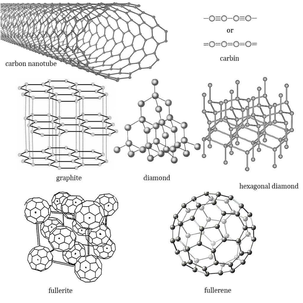 fullerenes