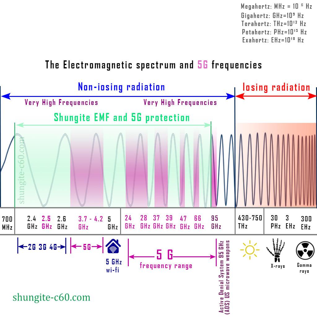 Spectrum of 5G radiation