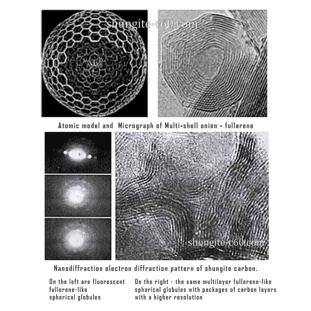 Molecular structure of shungite stone depicting fullerenes с60