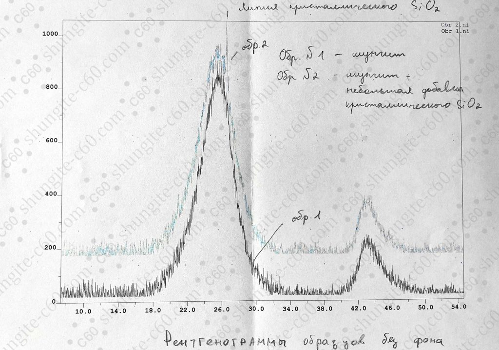 X-ray fluorescence analysis of elite shungite rock 6