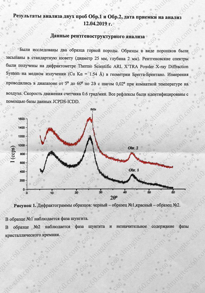 XRF chart of noble shungite mineral 7